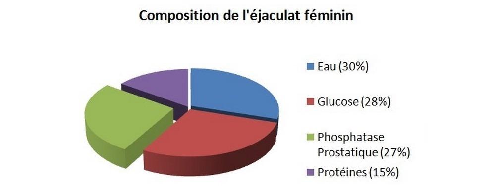 La composition de l'éjaculat féminin