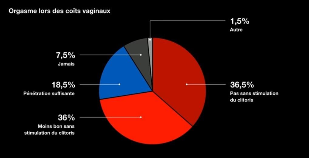 Un sondage sur les coïts vaginaux