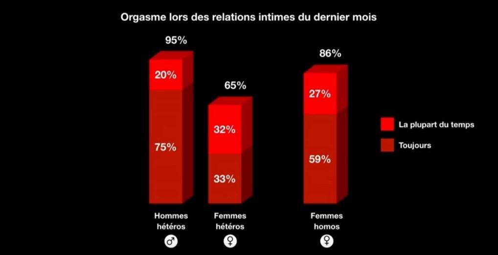 Un sondage sur les orgasmes selon l'attirance sexuelle et le sexe
